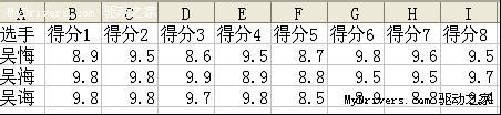 实践一下吧教程:利用WPS快速计算平均分