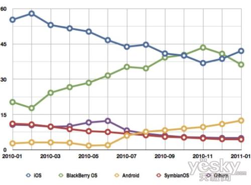 iOS欧洲市场份额占45% 三倍于Android
