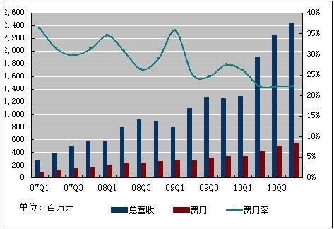 图解:百度2010年第四季度净利增长171%