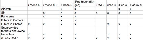 是不是该升级设备:iOS 7哪些新特性你用不上