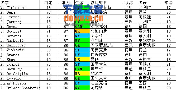 FIFA15妖人名单表格
