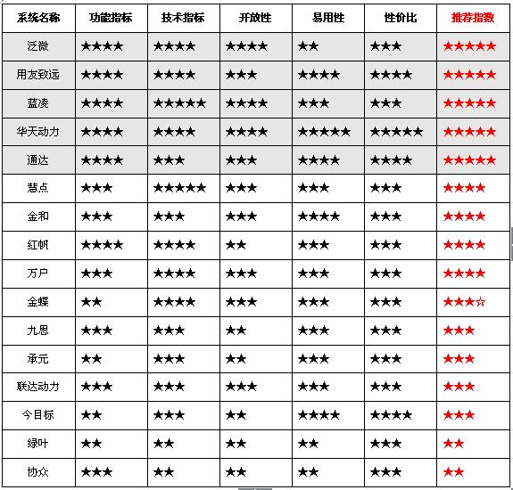 2015年OA系统软件一览表及简要评价